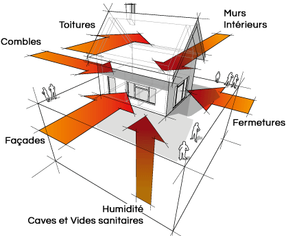 Isolation des maisons